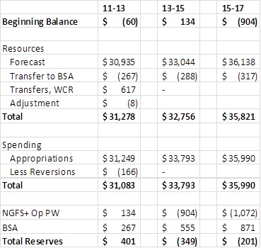 2013-15 balance sheet