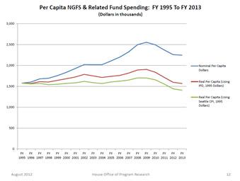 NGFS per capita spending history