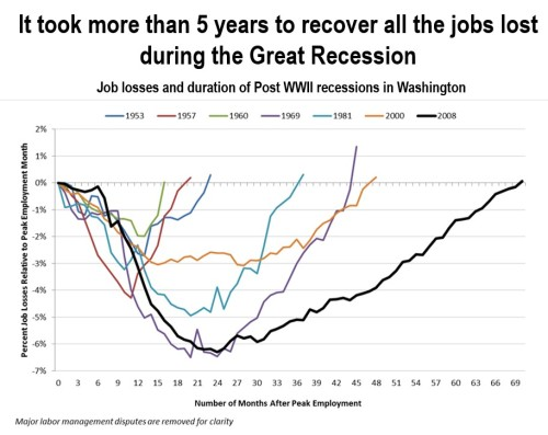Recession Job Recovery graph