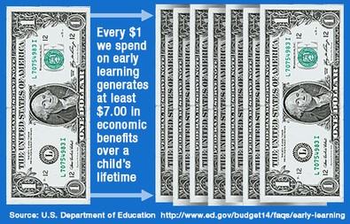 Early Learning 1-7 inforgraphic