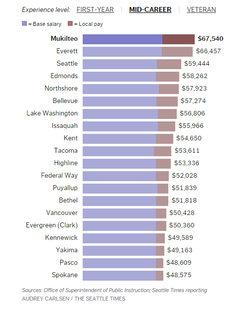 teacher compensation differences between districts